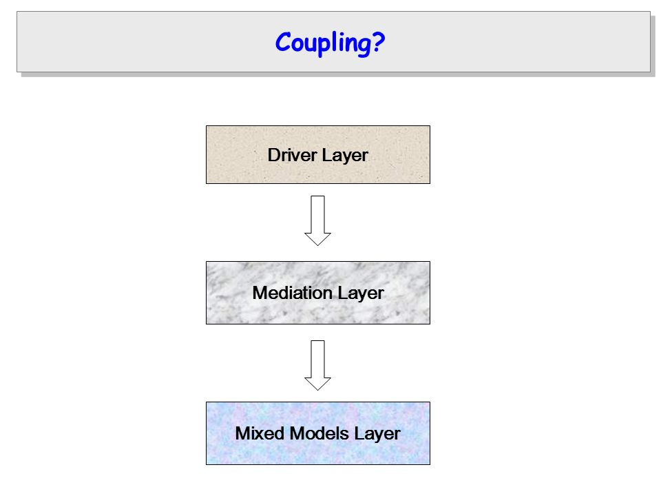 Driver Layer Mediation Layer Mixed Models Layer Coupling
