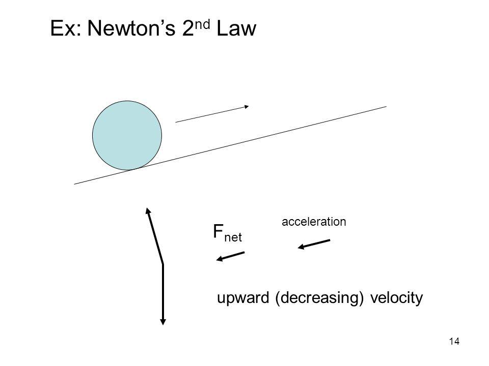 14 upward (decreasing) velocity F net acceleration Ex: Newton's 2 nd Law