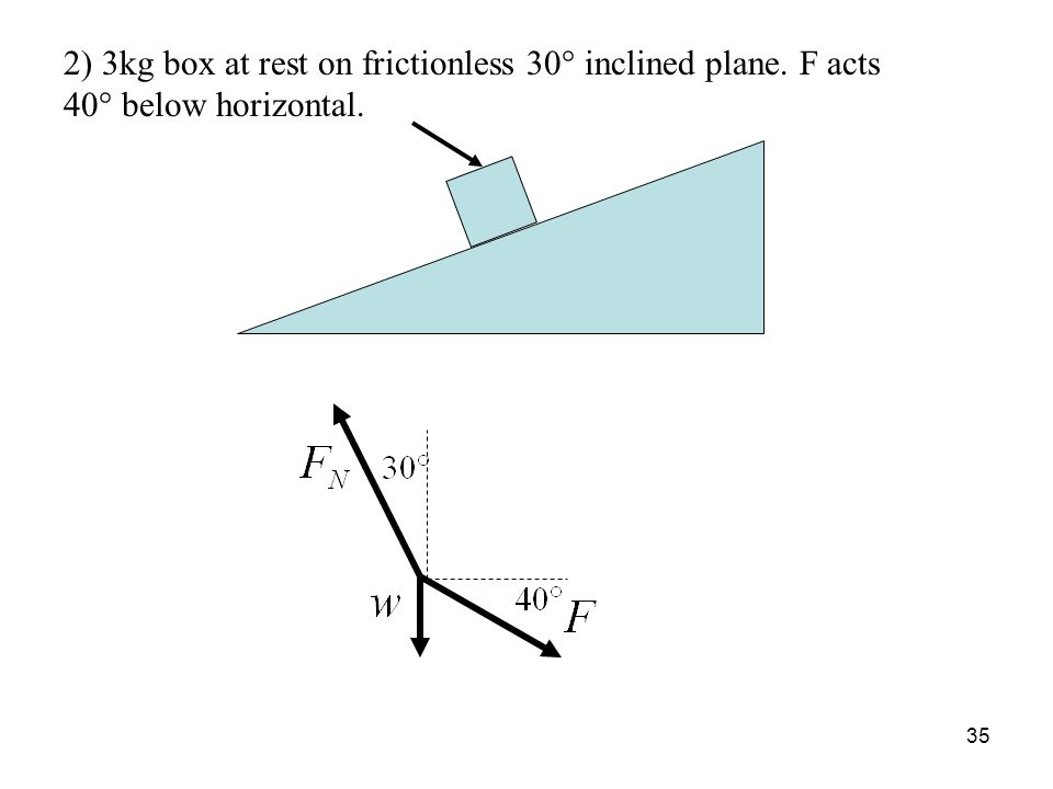 35 2) 3kg box at rest on frictionless 30° inclined plane. F acts 40° below horizontal.