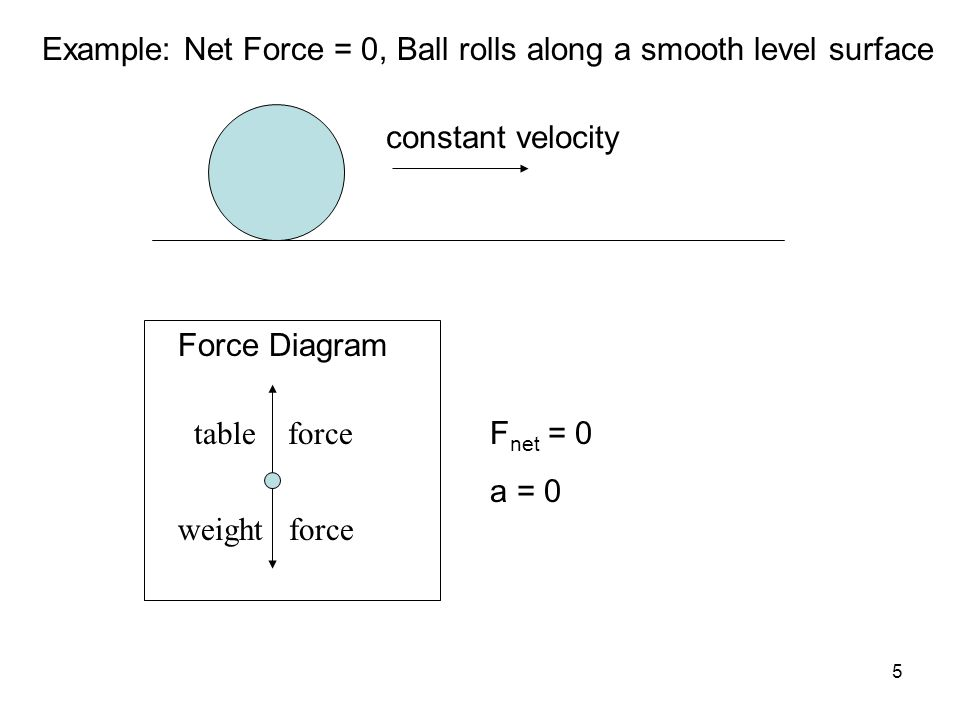 5 constant velocity Force Diagram F net = 0 a = 0 Example: Net Force = 0, Ball rolls along a smooth level surface table force weight force