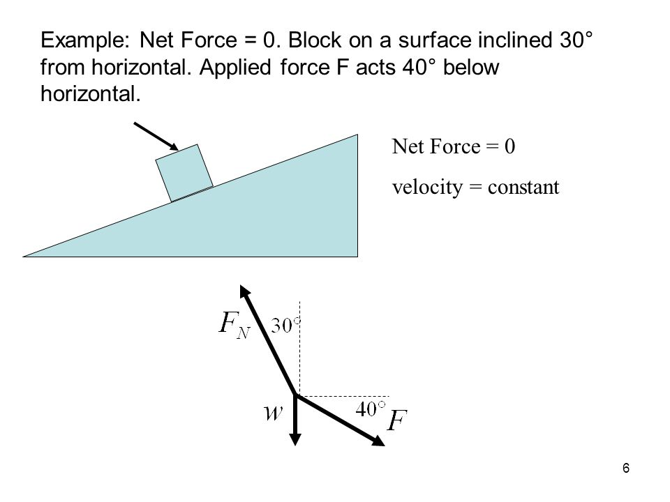 6 Example: Net Force = 0. Block on a surface inclined 30° from horizontal.