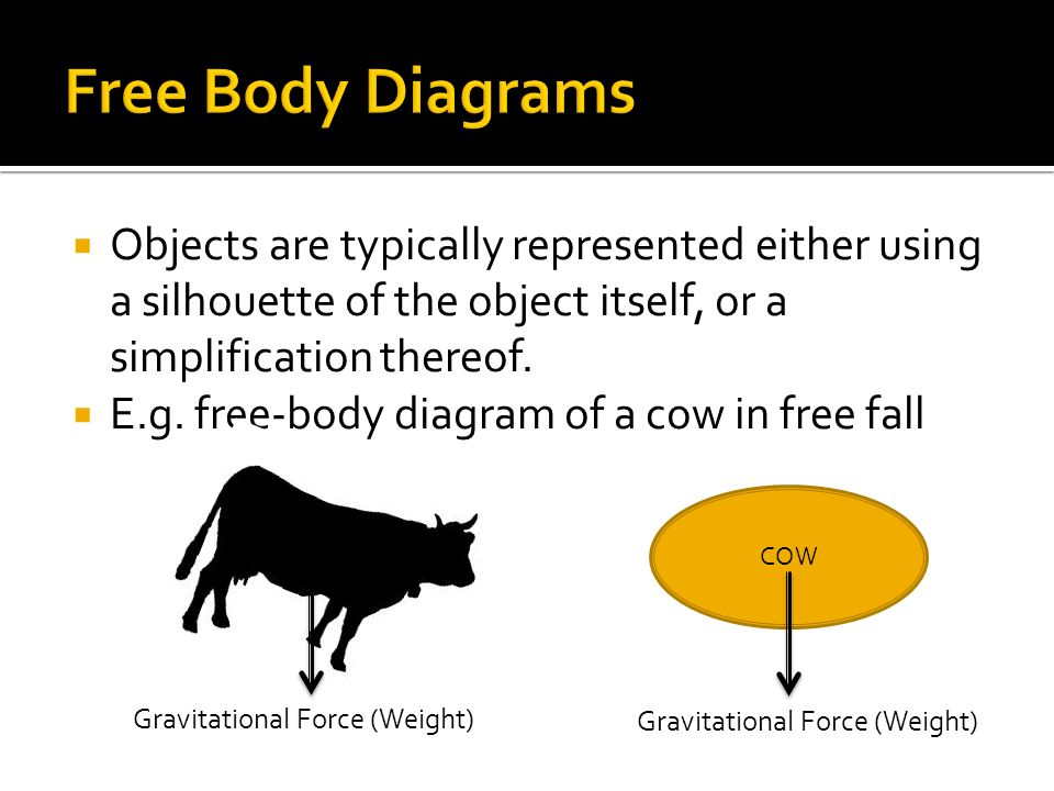 slide_9 free body diagrams and vector diagrams  recap from ict package
