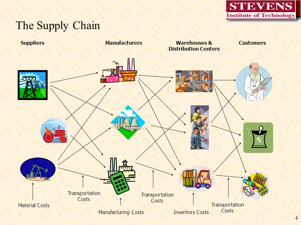 1 Basics Of Supply Chain Management 2 Definitions Ppt Download