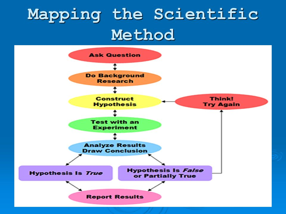 Mapping the Scientific Method
