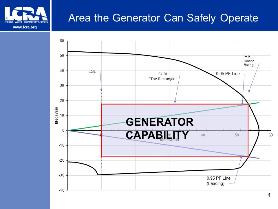 Generator Test Data, Generator Capability Curve, and NPRR