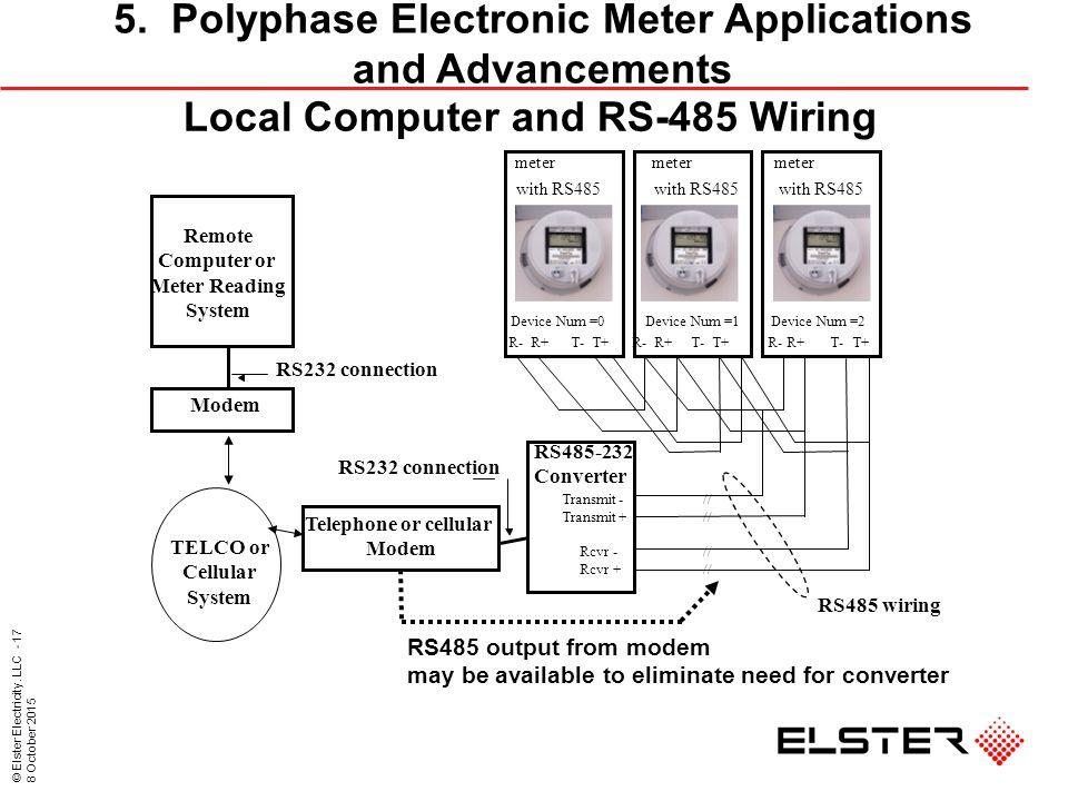 Elster Electricity, LLC October 2015 Metering Middle East Dubai, UAE on
