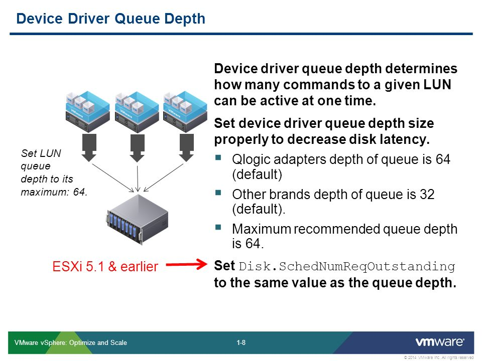 2014 VMware Inc  All rights reserved My Slides from VMware vSphere