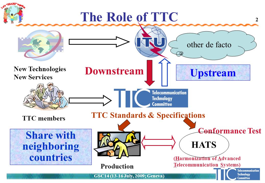 GSC14 (13-16 July, 2009; Geneva) 2 other de facto 2 The Role of TTC (TTC) New Technologies New Services TTC members Upstream Downstream Production TTC Standards & Specifications Conformance Test HATS Share with neighboring countries (Harmonization of Advanced Telecommunication Systems)
