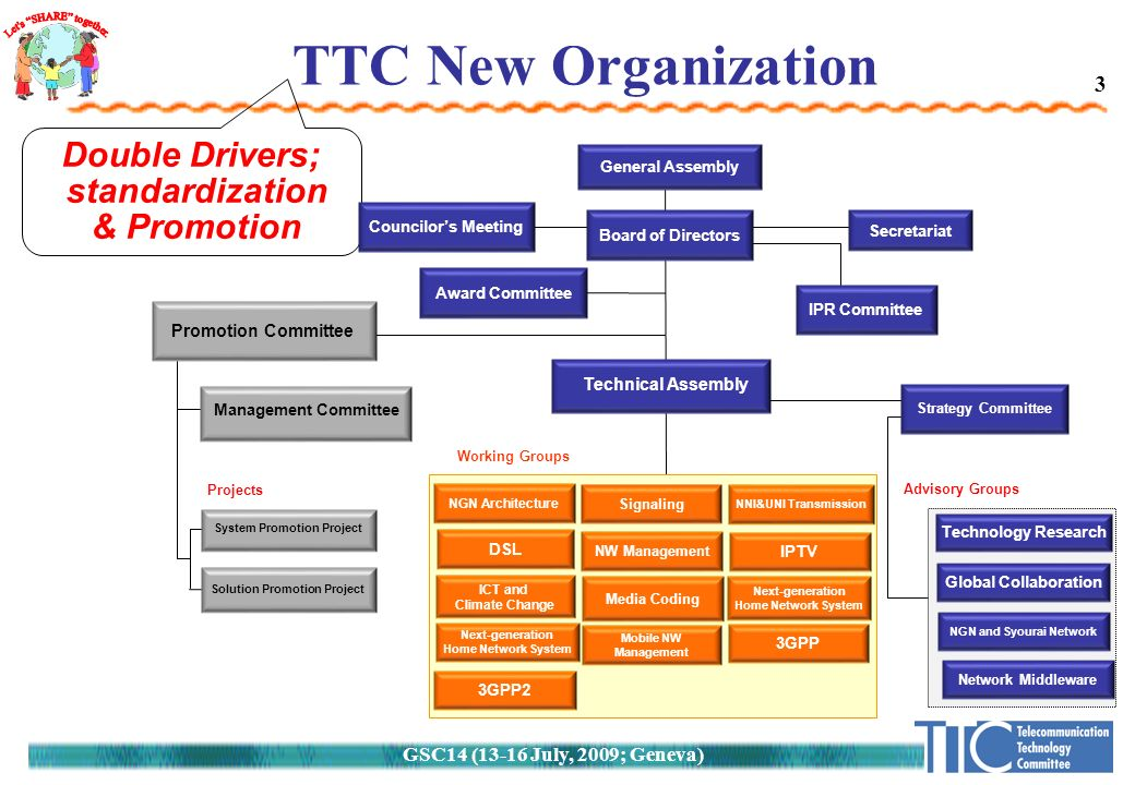 GSC14 (13-16 July, 2009; Geneva) TTC New Organization Double Drivers; standardization & Promotion 3 Advisory Groups Board of Directors Councilor's Meeting Strategy Committee IPR Committee Technology Research Global Collaboration NGN and Syourai Network Next-generation Home Network System ICT and Climate Change IPTV Signaling Media Coding DSL NGN Architecture 3GPP Mobile NW Management Working Groups NW Management NNI&UNI Transmission Secretariat Promotion Committee System Promotion Project Solution Promotion Project Projects Management Committee Network Middleware 3GPP2 General Assembly Award Committee Technical Assembly Next-generation Home Network System