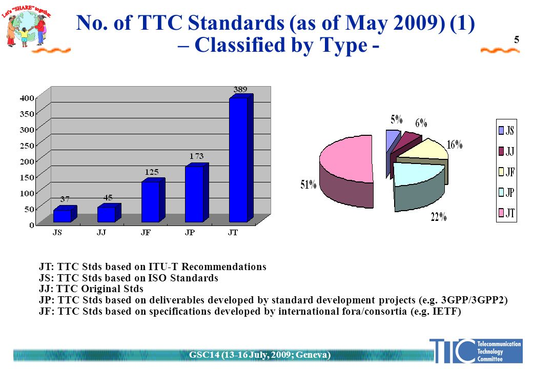 GSC14 (13-16 July, 2009; Geneva) 5 JT: TTC Stds based on ITU-T Recommendations JS: TTC Stds based on ISO Standards JJ: TTC Original Stds JP: TTC Stds based on deliverables developed by standard development projects (e.g.