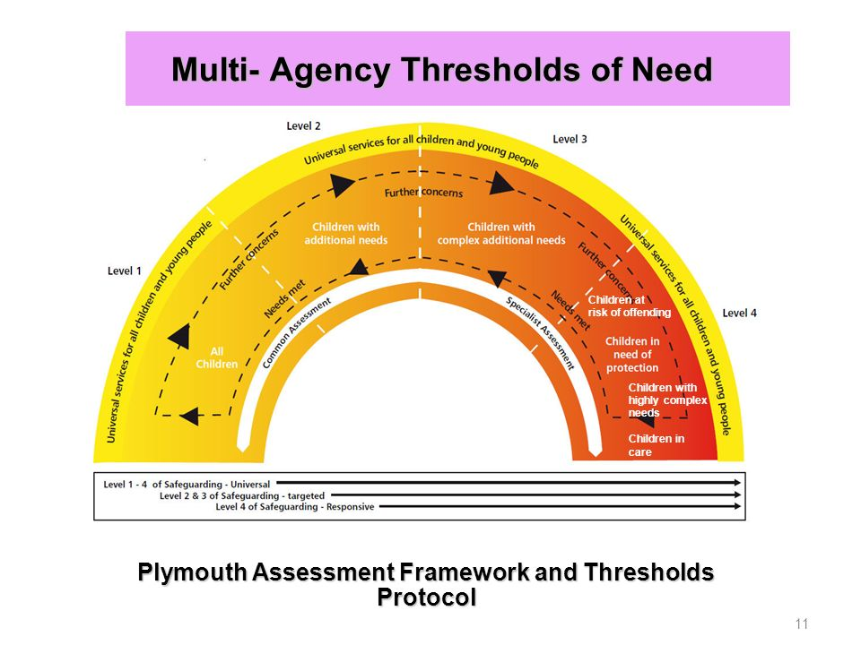 Multi- Agency Thresholds of Need Multi- Agency Thresholds of Need 11 Plymouth Assessment Framework and Thresholds Protocol Children at risk of offending Children with highly complex needs Children in care