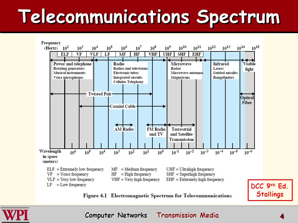 Physical Layer (part 3) Transmission Media Computer Networks Spring ...