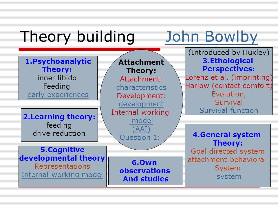 bowlby attachment theory