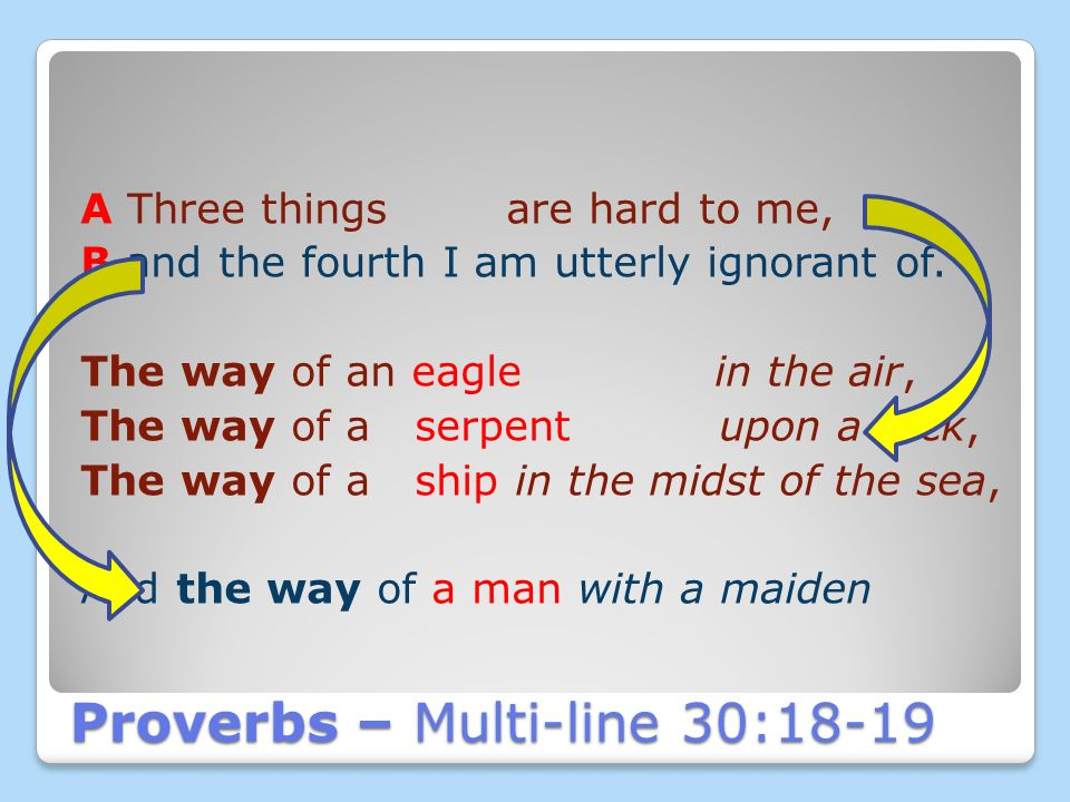 Reading Poetry & Proverbs Reading the Poetry of the Proverbs