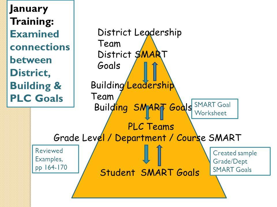 Building Leadership Teams Driving Continuous Improvement