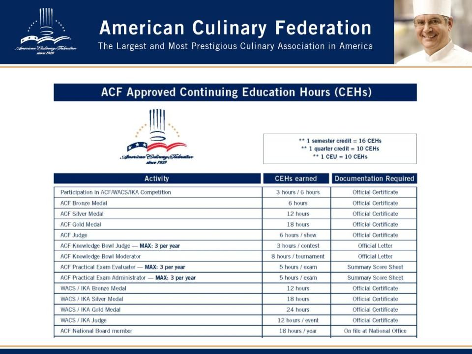 Pathway To Acf Certification Differentiate Yourself With Thousands