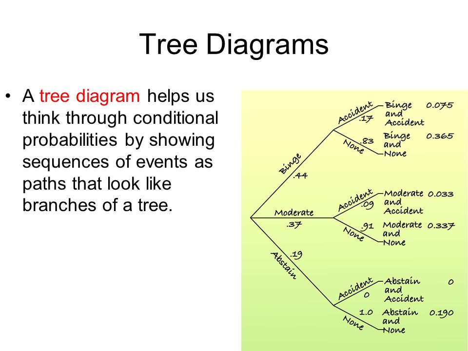 Tree Diagrams A tree diagram helps us think through conditional probabilities by showing sequences of events as paths that look like branches of a tree.