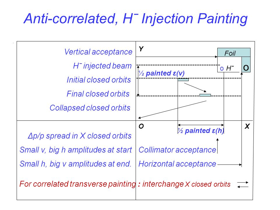 Anti-correlated, Hˉ Injection Painting.