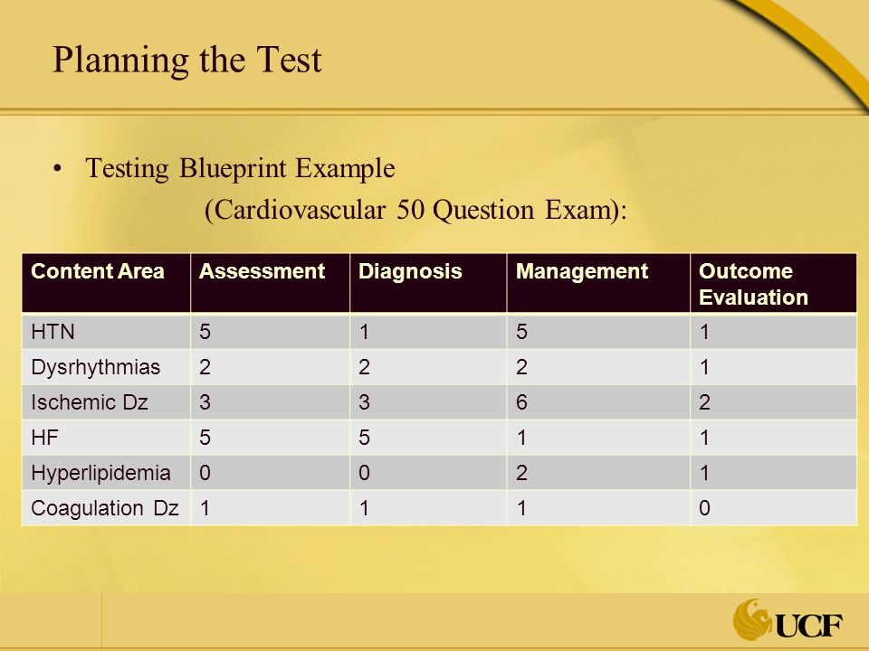 Testing As an Evaluative Method Christopher W  Blackwell, Ph