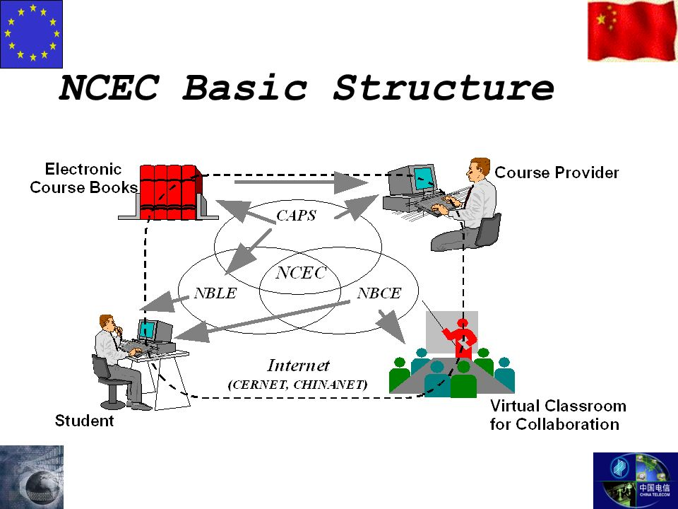 NCEC Basic Structure