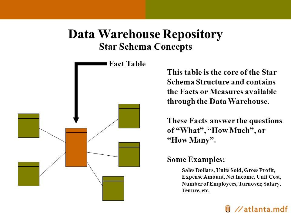 Atlanta Microsoft Database Forum Introduction to Data