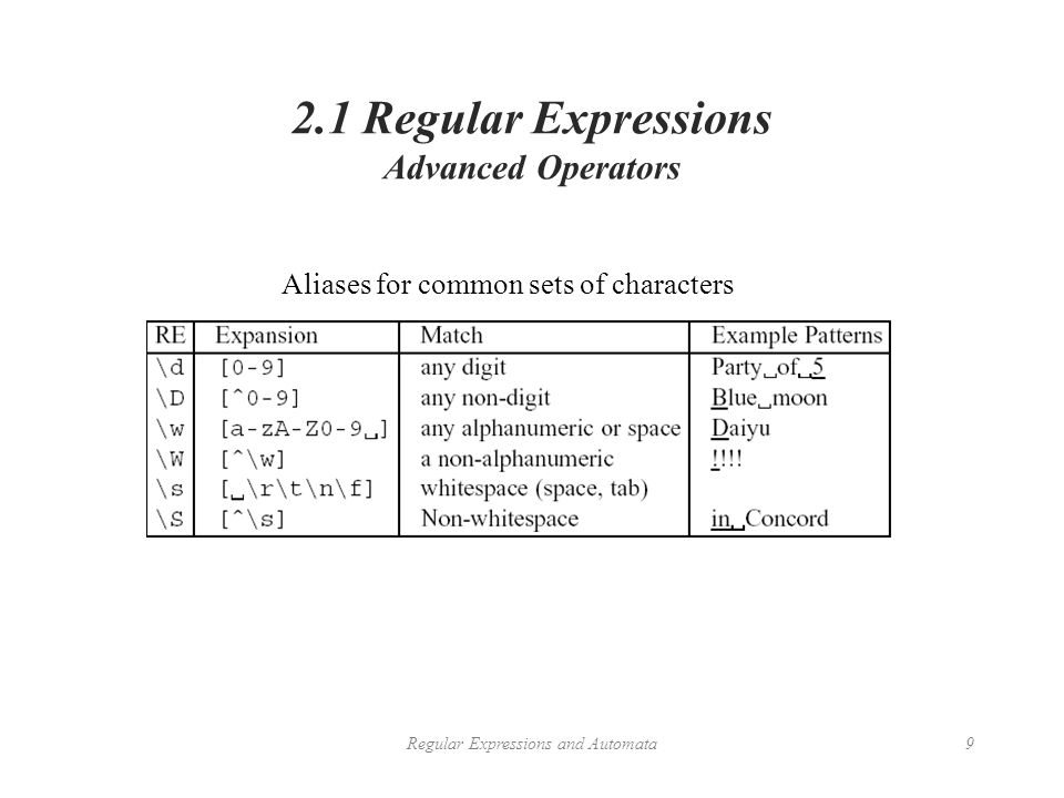 Chapter 2  Regular Expressions and Automata From: Chapter 2
