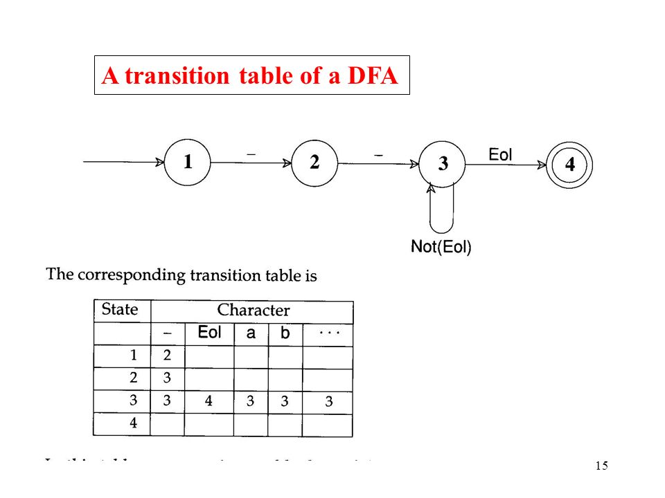 15 A transition table of a DFA
