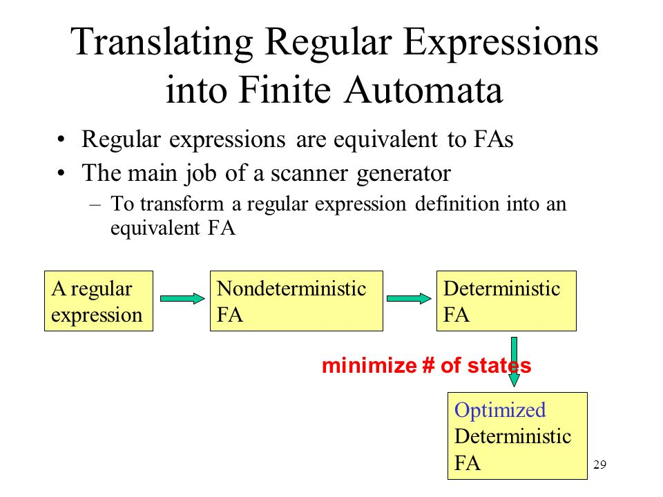 29 Translating Regular Expressions into Finite Automata Regular expressions are equivalent to FAs The main job of a scanner generator –To transform a regular expression definition into an equivalent FA A regular expression Nondeterministic FA Deterministic FA Optimized Deterministic FA minimize # of states