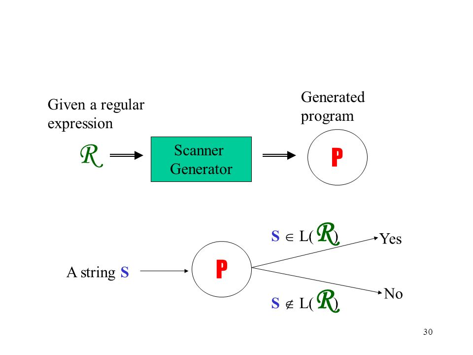 30 R Scanner Generator P P A string S Yes No S  L( R ) S  L( R ) Given a regular expression Generated program