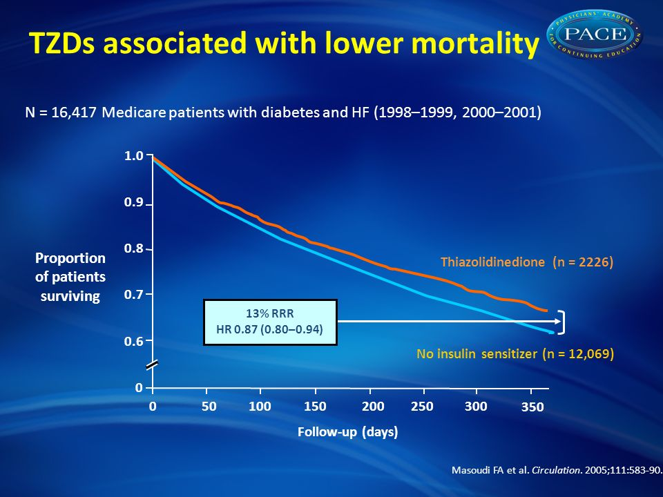 TZDs associated with lower mortality Masoudi FA et al.