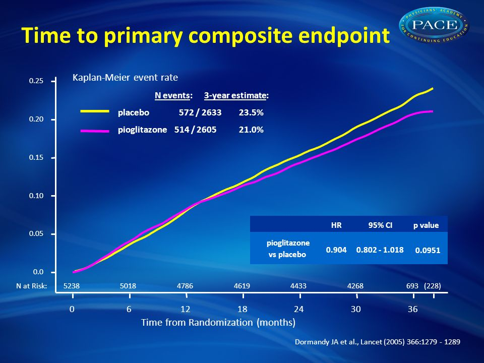Time from Randomization (months) N at Risk: HR95% CIp value pioglitazone vs placebo N events: 3-year estimate: placebo 572 / % pioglitazone 514 / % Time to primary composite endpoint Kaplan-Meier event rate (228) Dormandy JA et al., Lancet (2005) 366: