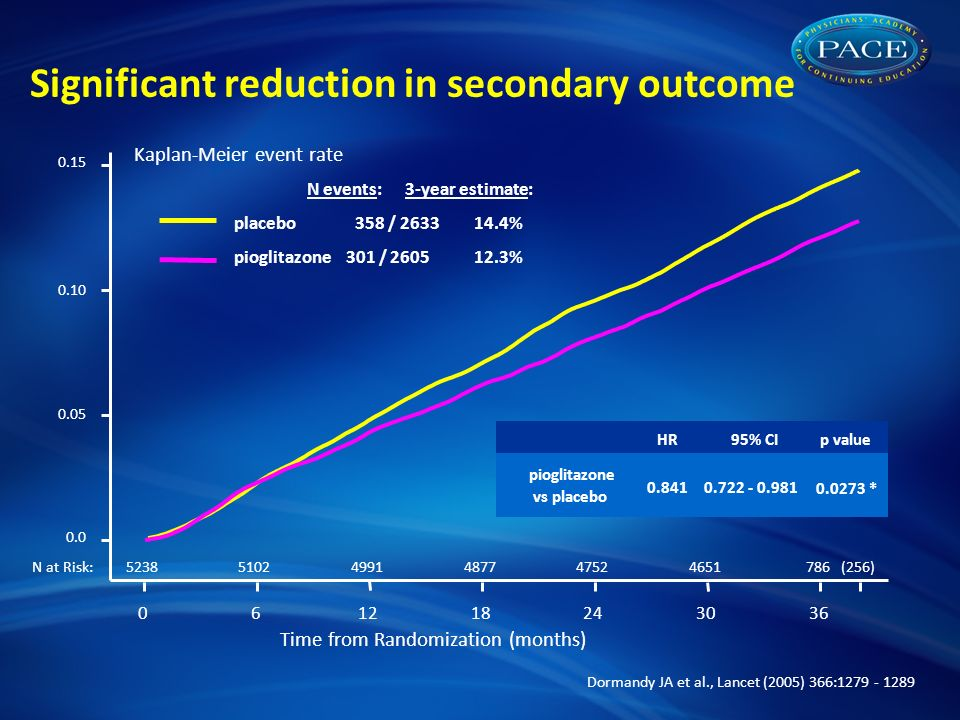 Time from Randomization (months) N at Risk: HR95% CIp value pioglitazone vs placebo * N events: 3-year estimate: placebo 358 / % pioglitazone 301 / % Significant reduction in secondary outcome Kaplan-Meier event rate (256) Dormandy JA et al., Lancet (2005) 366: