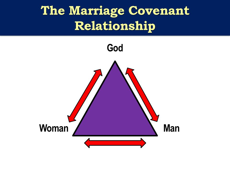 The Marriage Covenant Relationship God WomanMan