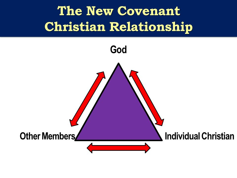 The New Covenant Christian Relationship God Other Members Individual Christian