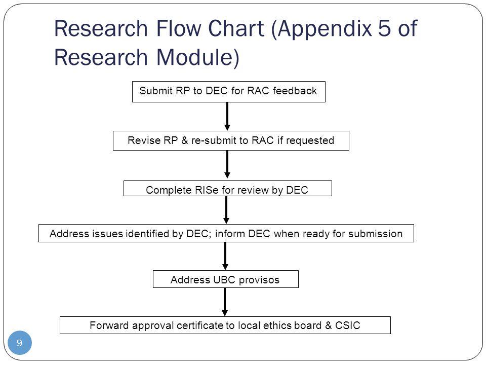 August 21 Ubc Intern Research Preceptor Orientation Ppt Download