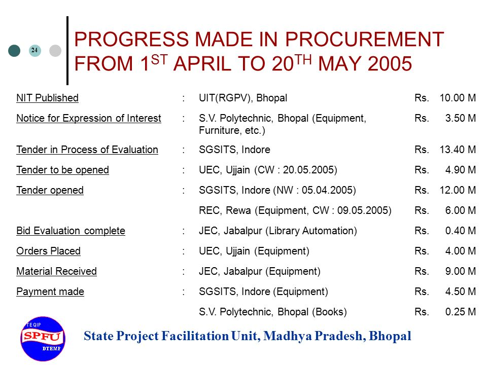 State Project Facilitation Unit, Madhya Pradesh, Bhopal 1