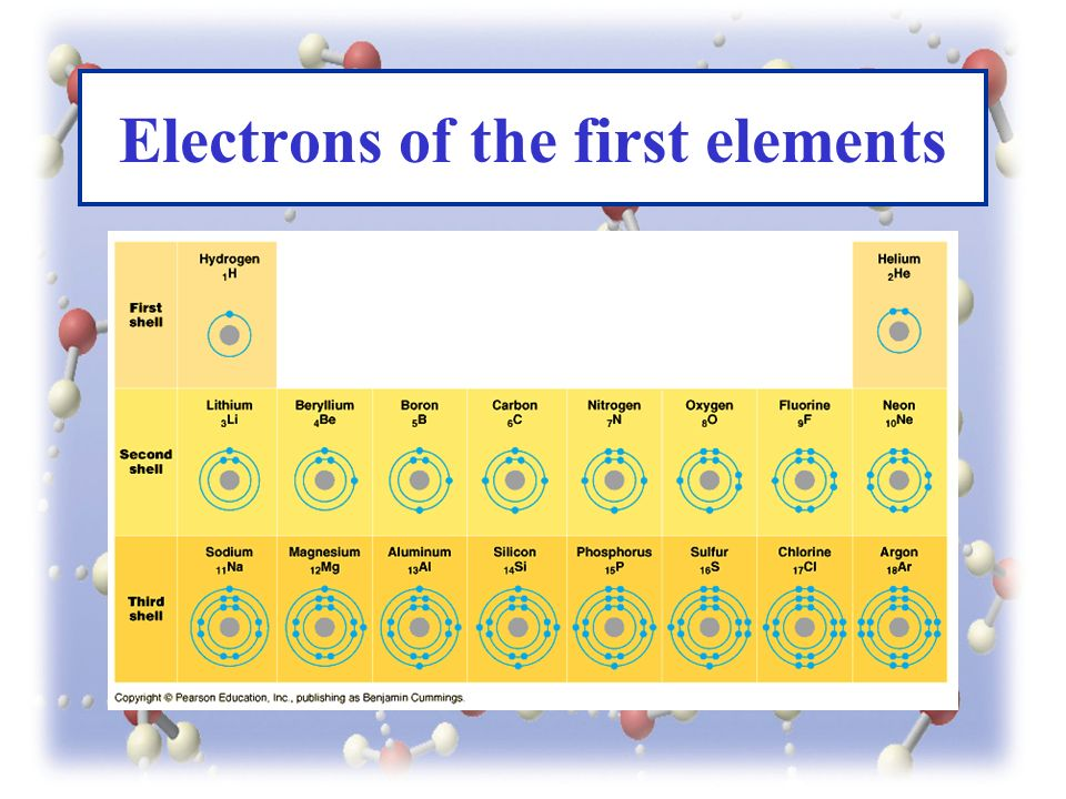 Electrons of the first elements