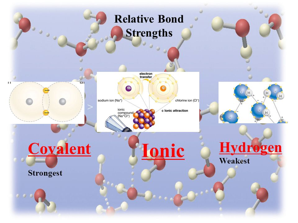Relative Bond Strengths Covalent Strongest Ionic Hydrogen Weakest >>