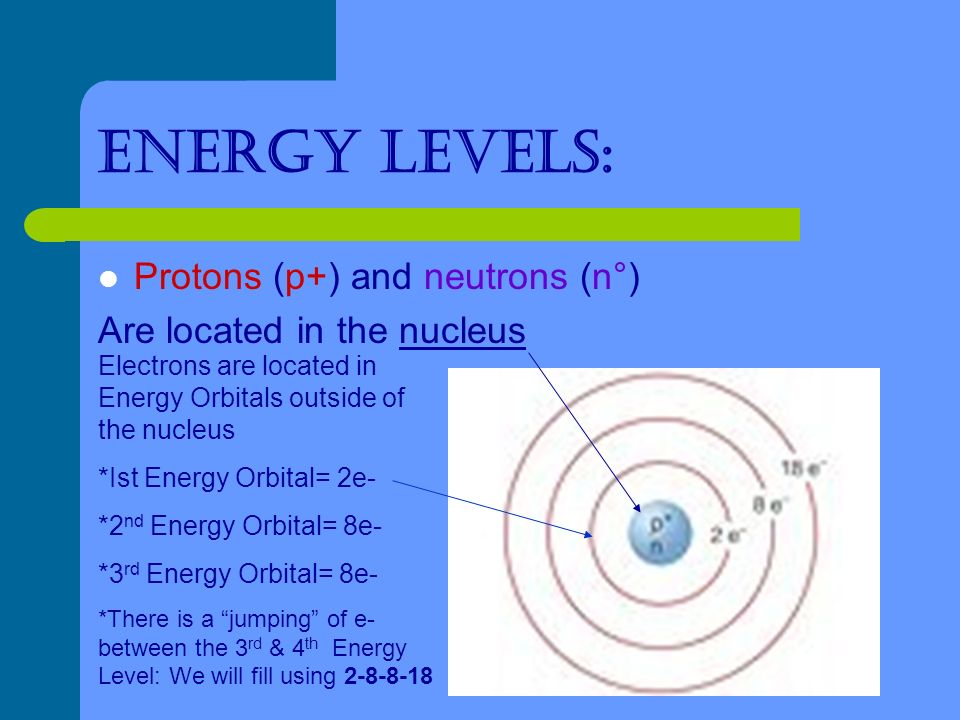 Energy levels: Protons (p+) and neutrons (n°) Are located in the nucleus Electrons are located in Energy Orbitals outside of the nucleus *Ist Energy Orbital= 2e- *2 nd Energy Orbital= 8e- *3 rd Energy Orbital= 8e- *There is a jumping of e- between the 3 rd & 4 th Energy Level: We will fill using