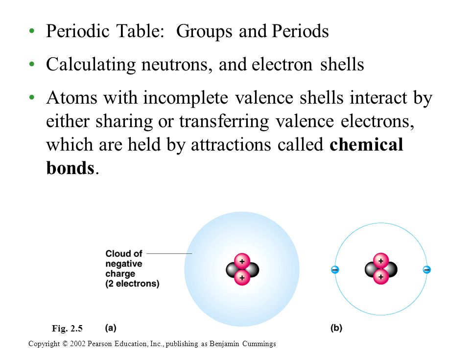 Periodic Table: Groups and Periods Calculating neutrons, and electron shells Atoms with incomplete valence shells interact by either sharing or transferring valence electrons, which are held by attractions called chemical bonds.