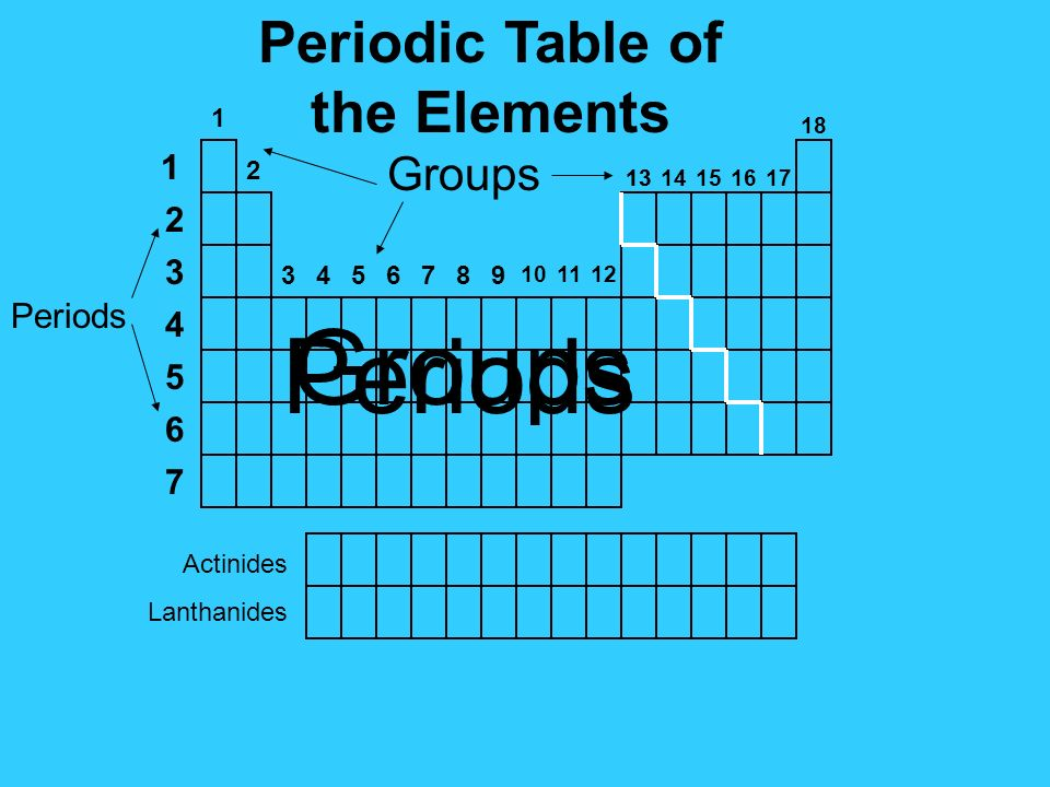 Periodic Table Of The Elements 1 2 Groups Groups Actinides