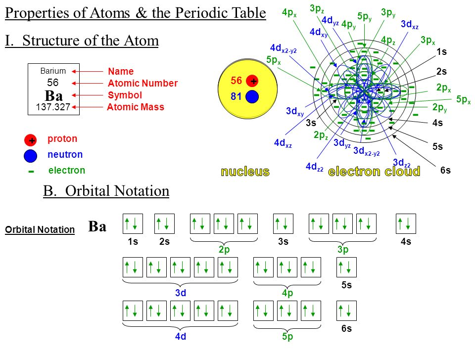 Properties of atoms the periodic table i structure of the atom properties of atoms the periodic table i structure of the atom b urtaz Gallery