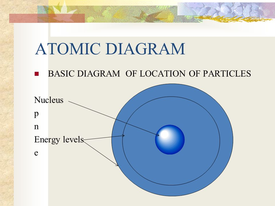 History Of Atomic Model Democritus Atoms Tiny Particles Of Matter