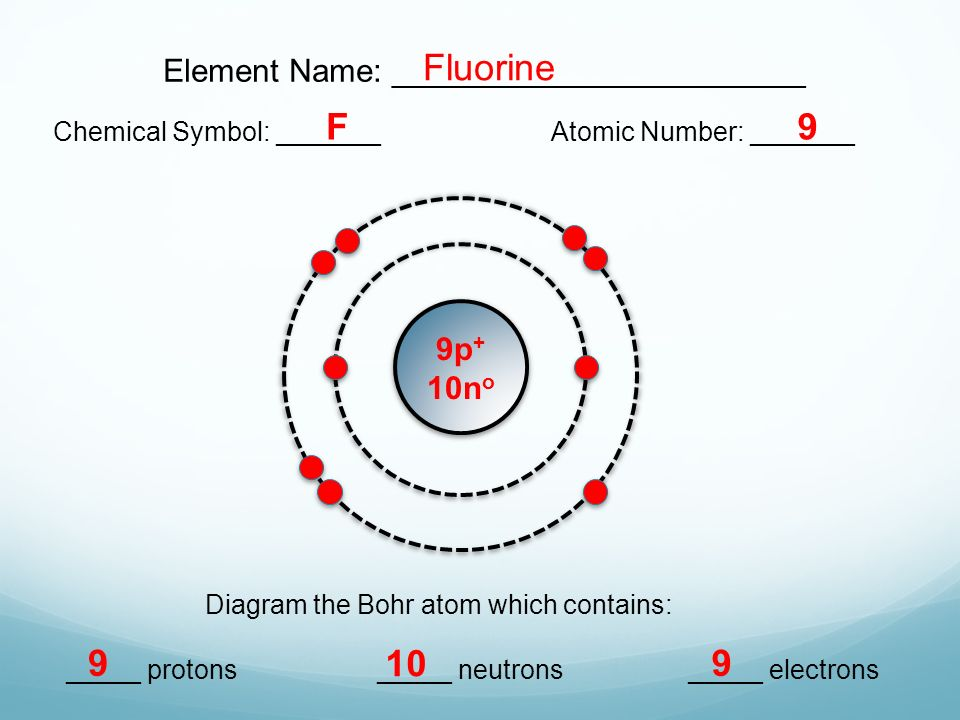 Fluorine Atom Diagram Naming Diy Enthusiasts Wiring Diagrams