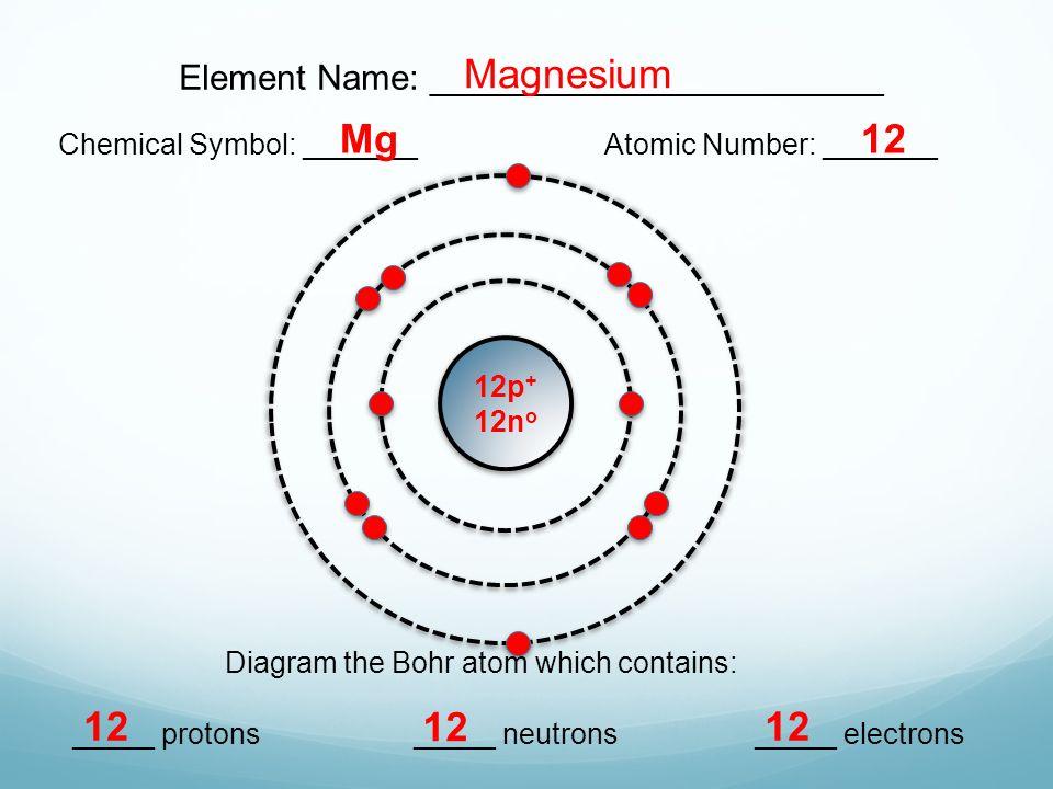 Bohr Diagram For Magnesium Trusted Wiring Diagrams