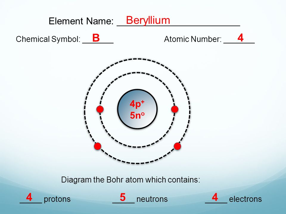 18 bohr models lesson 31 extension element name chemical symbol chemical symbol atomic number diagram the bohr atom which contains protons neutrons electrons beryllium b 4 454 4p 5n o ccuart Image collections