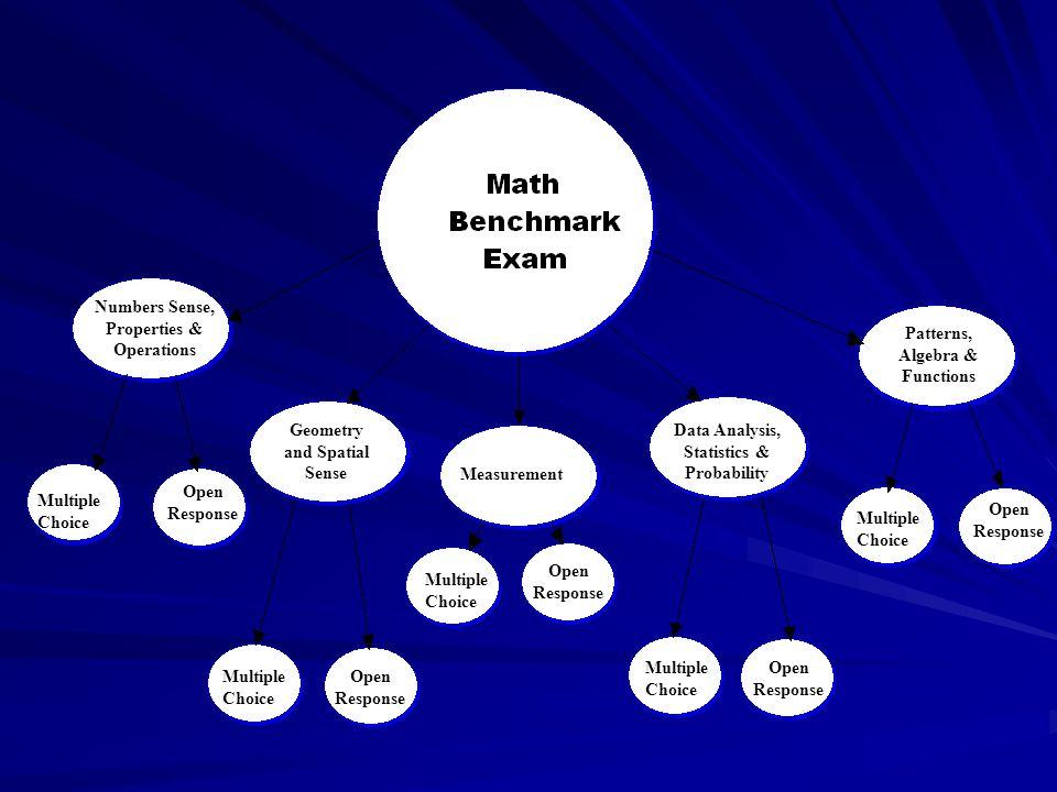 Focusing on the Math Benchmark Exam  Math Testing 40 Multiple Choice