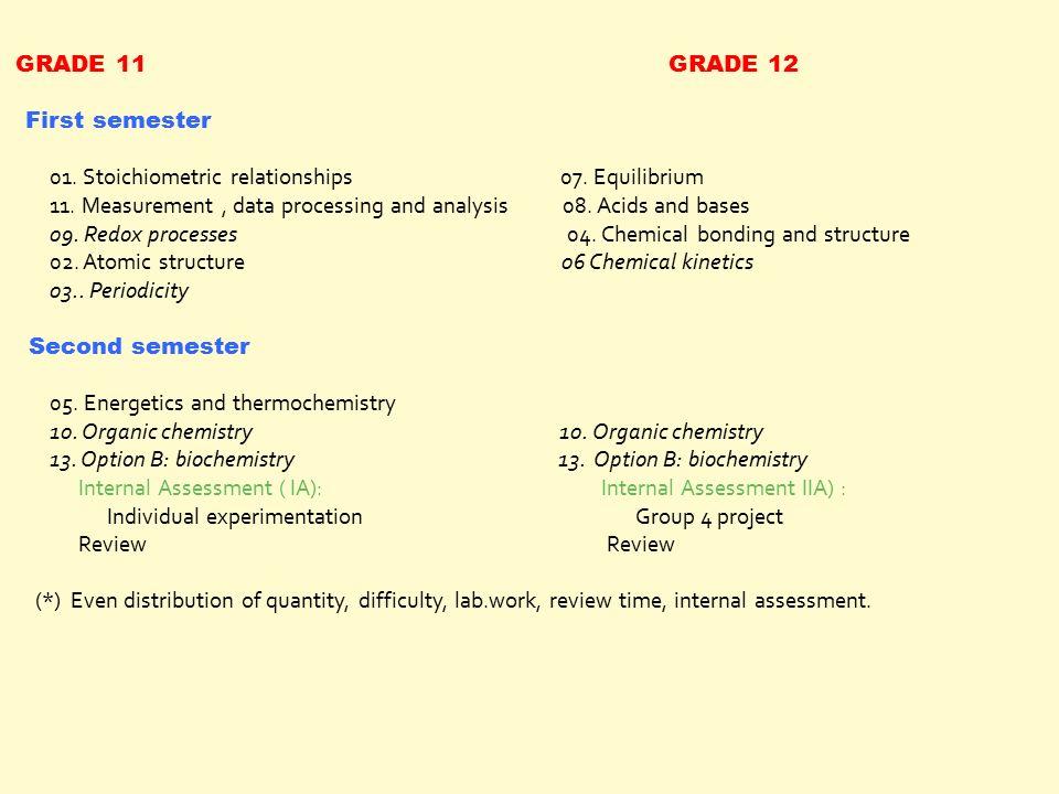 Welcome to IB / HL ( higher level ) Chemistry Christiane Delbar