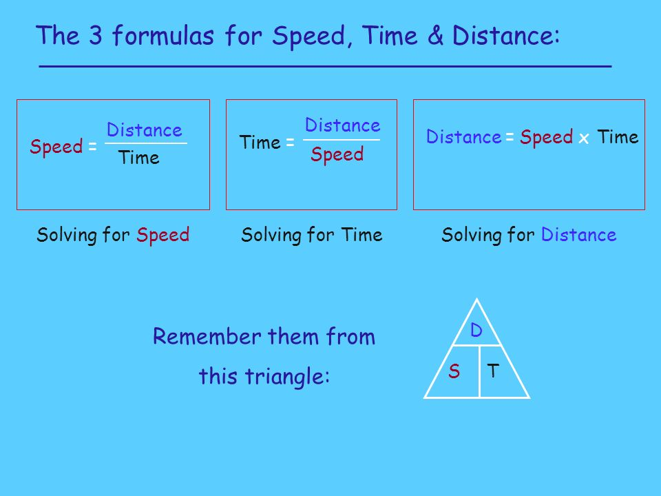 The 3 formulas for Speed, Time & Distance: Speed = Distance Time Time = Distance Speed Distance =Speed xTime Remember them from this triangle: D ST Solving for SpeedSolving for TimeSolving for Distance