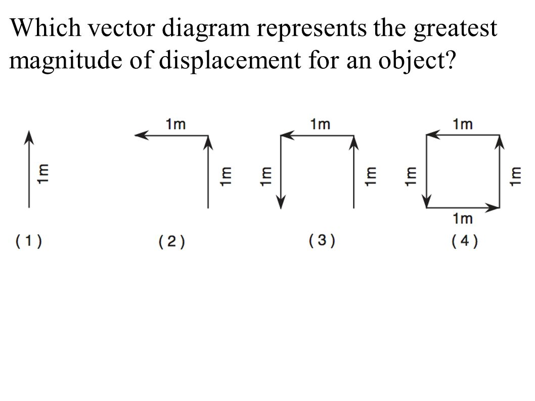 Linear motion review 1speed is a quantity a vector b 34 which vector diagram represents ccuart Gallery
